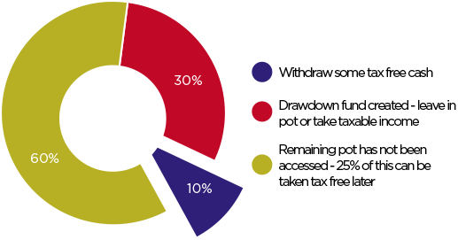 Take Part Of The Tax Free Cash